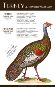 How Long Does Fresh and Cooked Turkey Last in the Fridge and Freezer Image 1