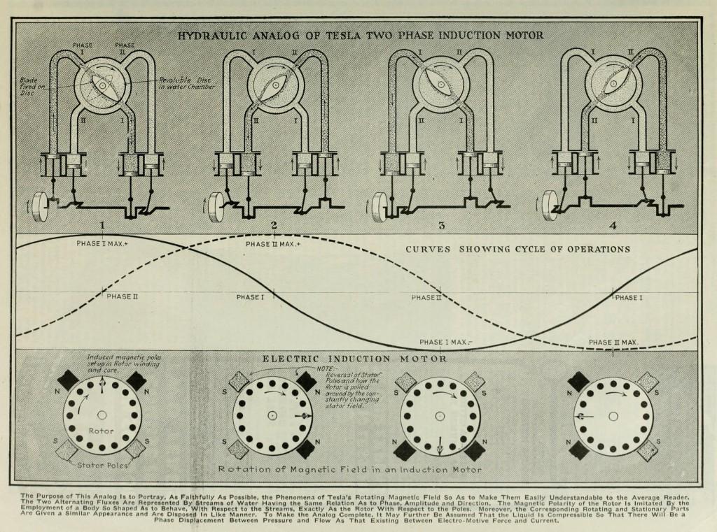 Nikola tesla autobiography page 2 for 2 phase induction motor