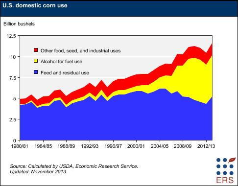 US Domestic Corn Use Chart by the Economic Research Service and USDA