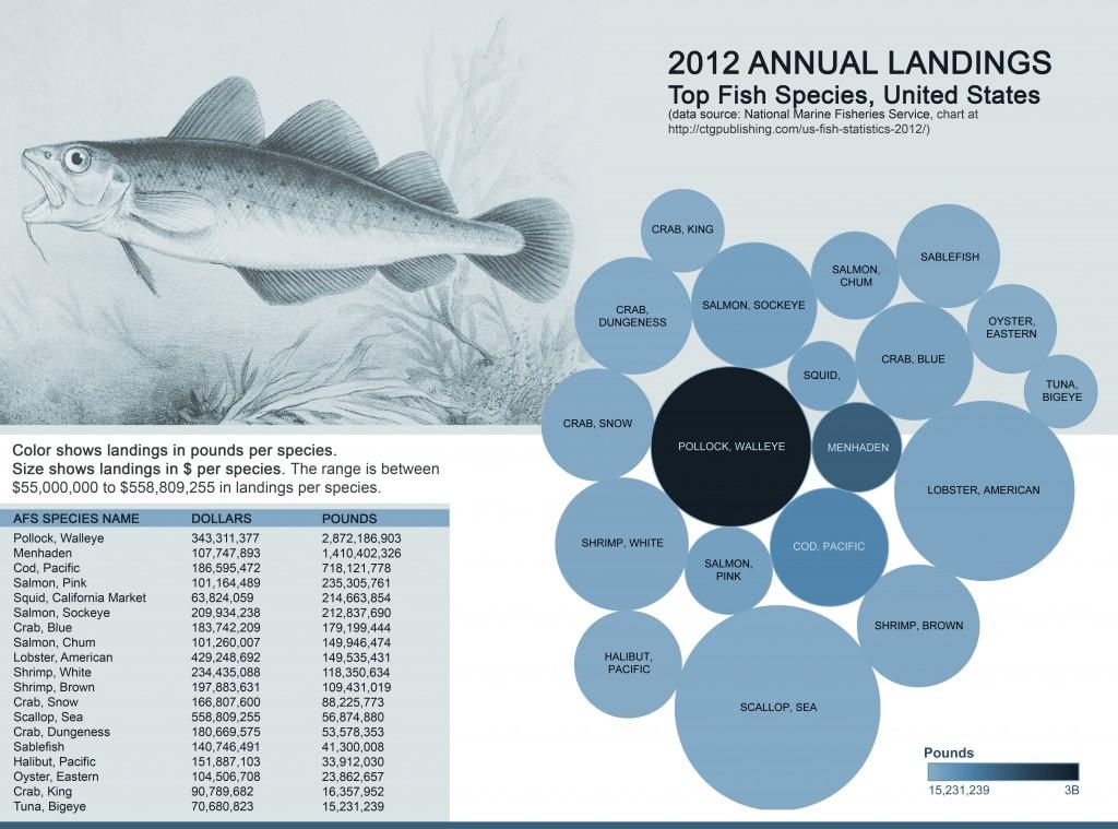 Top Fish - USA 2012 Annual Landings