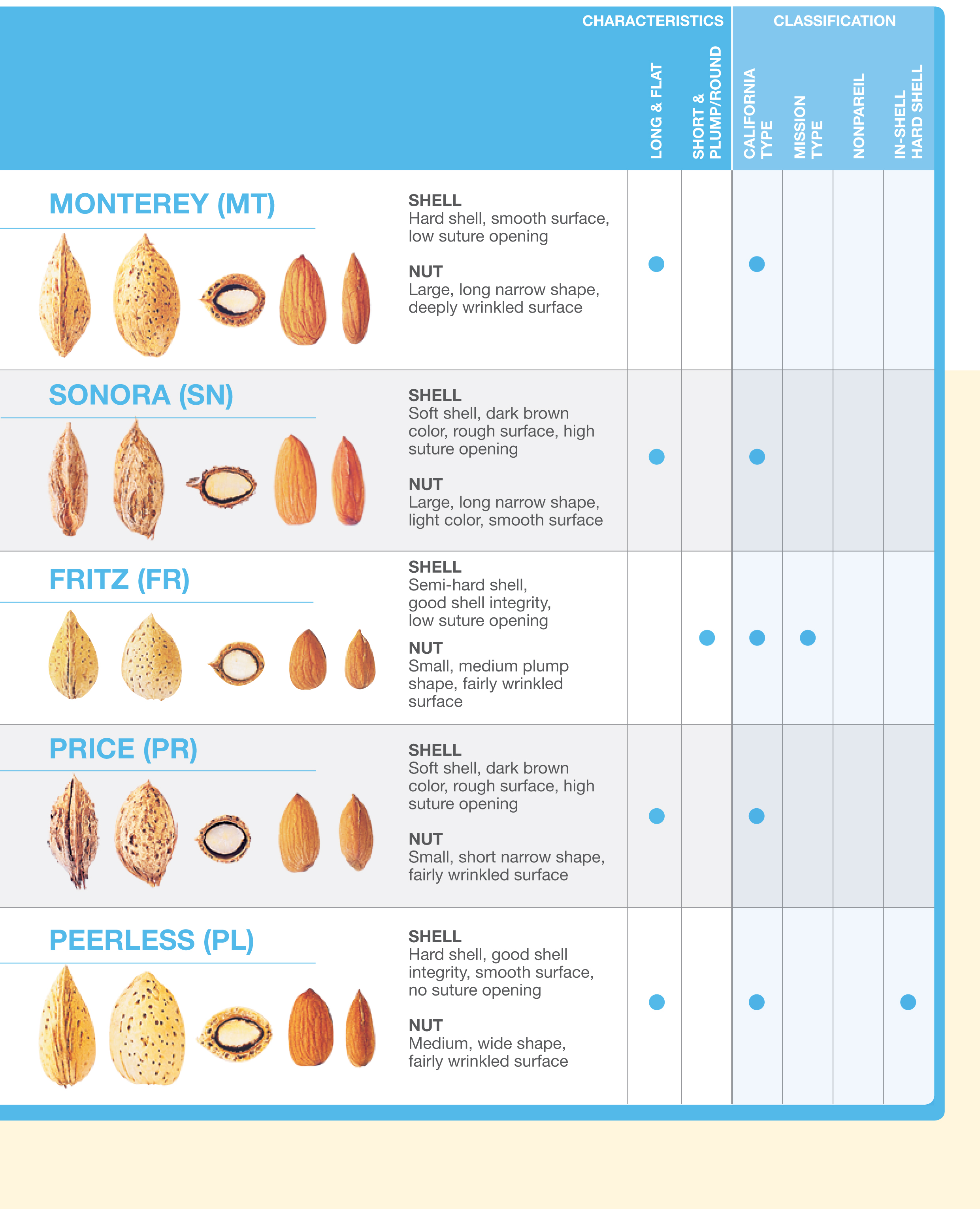 Http Ctgpublishing Com Types Varieties Of California Almonds Types Of California Almonds 2