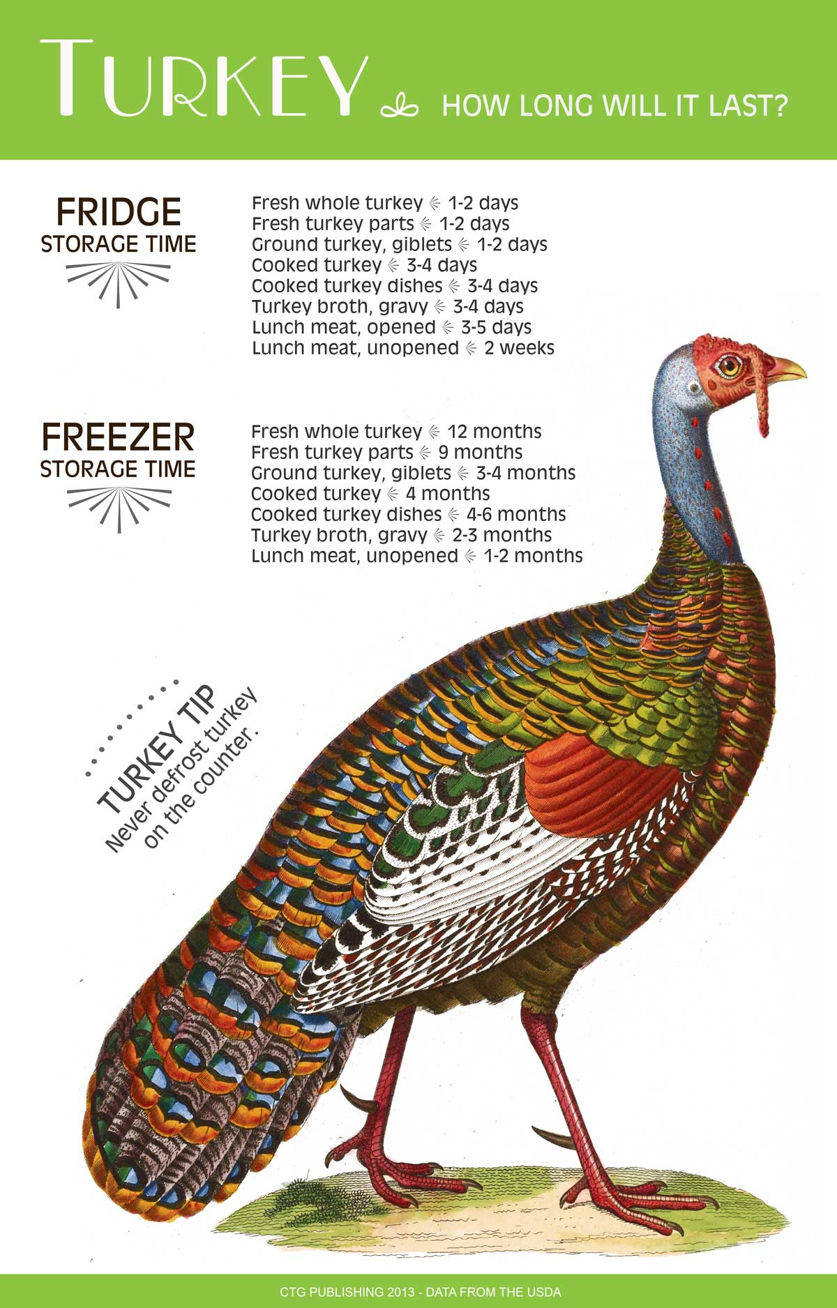 Fresh and Frozen Turkey - How long will it last?